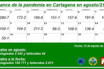 En lo que va de agosto, Cartagena ha reportado 2.242 nuevos contagios y 44 muertos por Covid-19