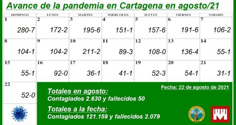 En lo que va de agosto, en Cartagena se han reportado 2.360 contagios, 50 muertos y 2.644 recuperados