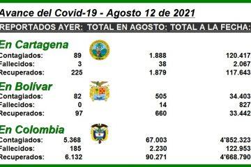 Cifras del Covid-19 en Cartagena, Bolívar y todo el país, en lo que va de agosto