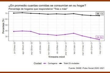 Cartagena, con el peor registro del país en seguridad alimentaria, de acuerdo con la encuesta Pulso Social del DANE