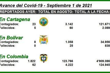 #ParaElAnálisis, estas son las cifras del Covid-19 en Colombia, Cartagena y el resto del Departamento de Bolívar